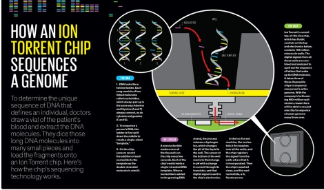 Source: http://spectrum.ieee.org/biomedical/devices/the-gene-machine-and-me - The best explanation I've found for Ion Torrent technology