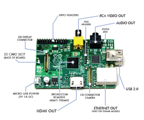 The Raspberry Pi!