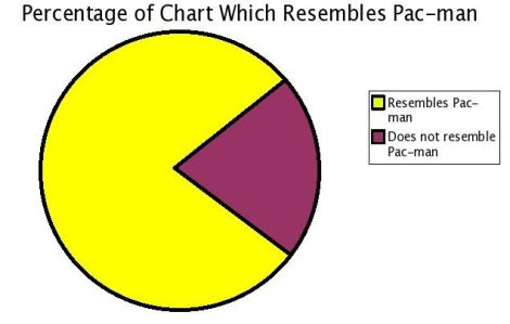 funny pie chart