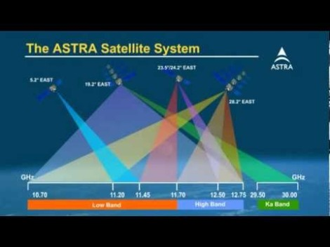 astra satellite sky